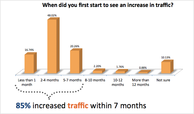 inbound-marketing-increase-in-traffic