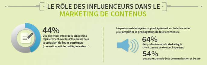 influenceur-marketing-contenu-686x216