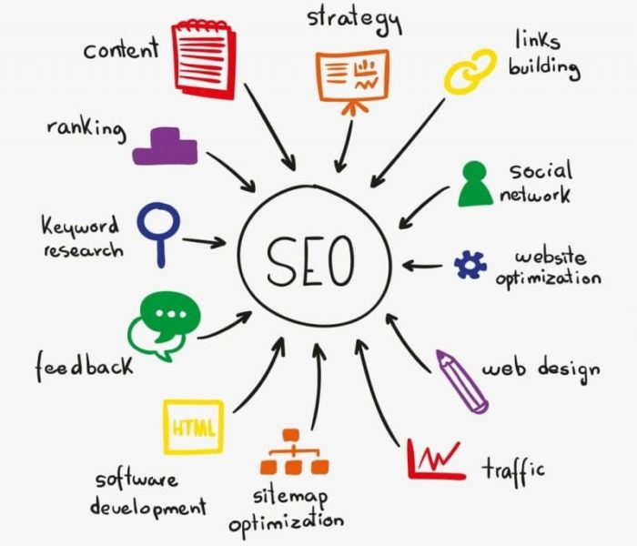 marketing digital seo